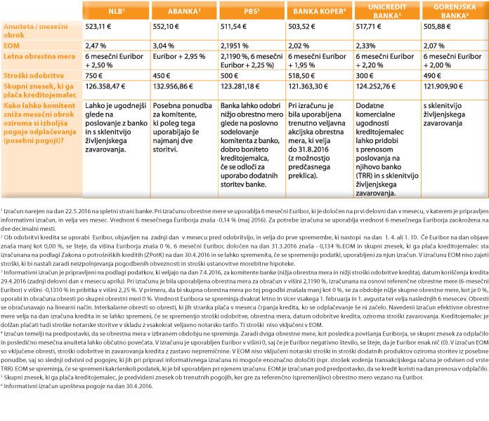 Primerjava kreditov tabela