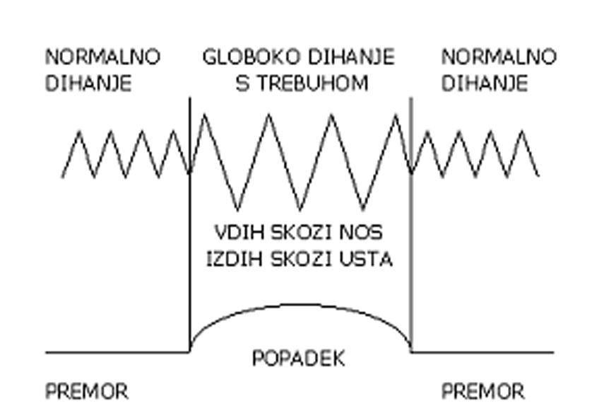 tehnike_dehanja_1