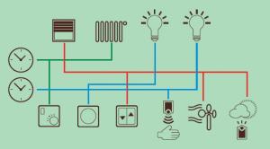 Klasična inštalacija, vir: Elektro Pečaver