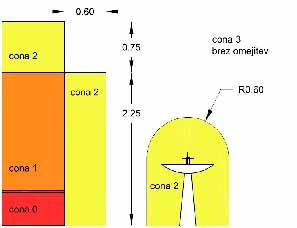 Električne cone v koplanici